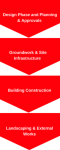 Traditional Construction, Construction Management, Project Management