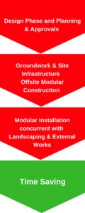Modular Construction, Construction Management, Project Management