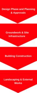 Traditional Construction, Construction Management, Project Management