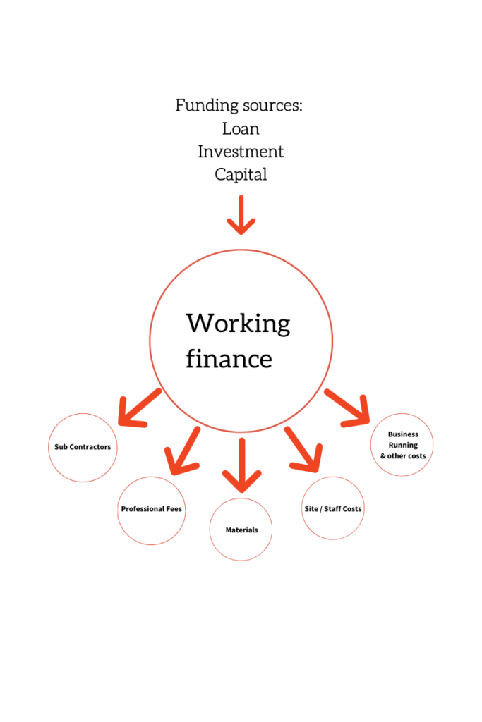Cashflow diagram